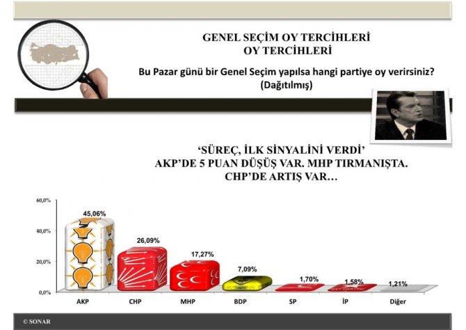 Siyasi EğilimlerAraştırması Nisan 2013 3