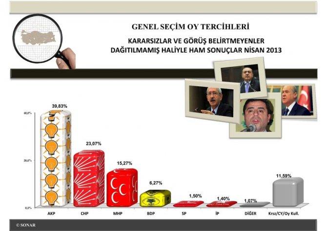 Siyasi EğilimlerAraştırması Nisan 2013 4