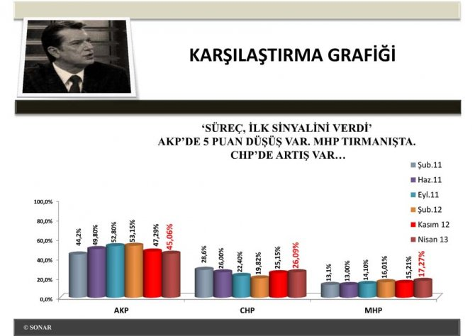 Siyasi EğilimlerAraştırması Nisan 2013 5