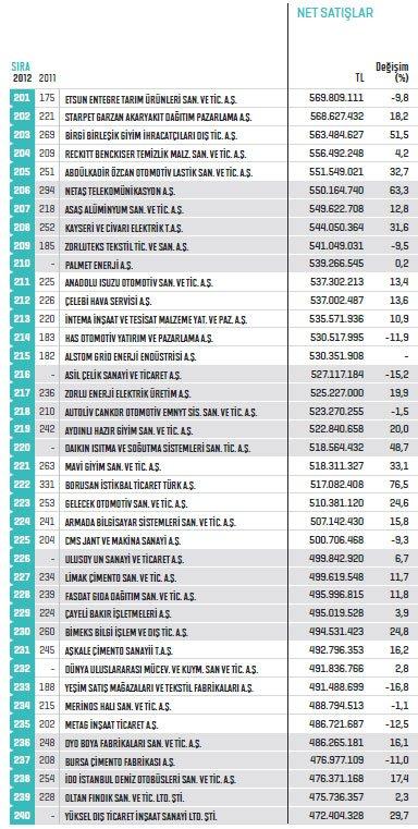 Fortune ilk 500de7 Konyalı firma 6