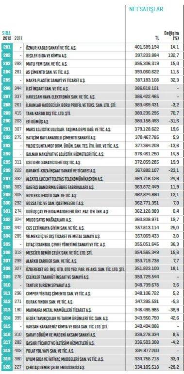 Fortune ilk 500de7 Konyalı firma 8