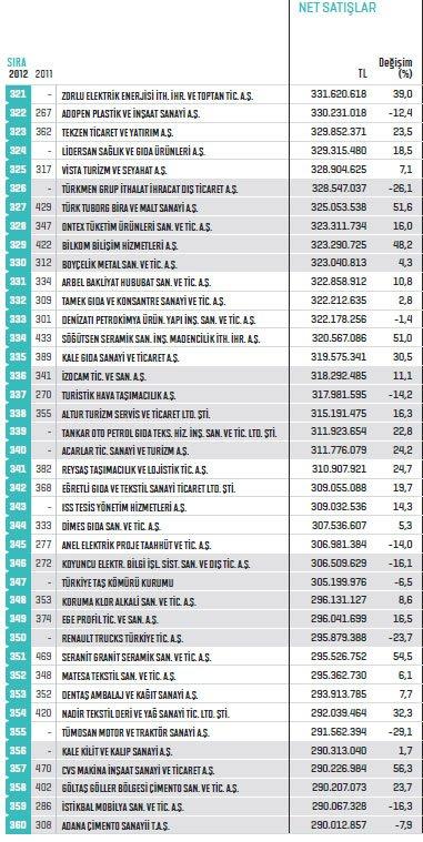 Fortune ilk 500de7 Konyalı firma 9