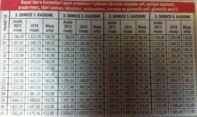 2014 yılı memur emeklisi zamları 3