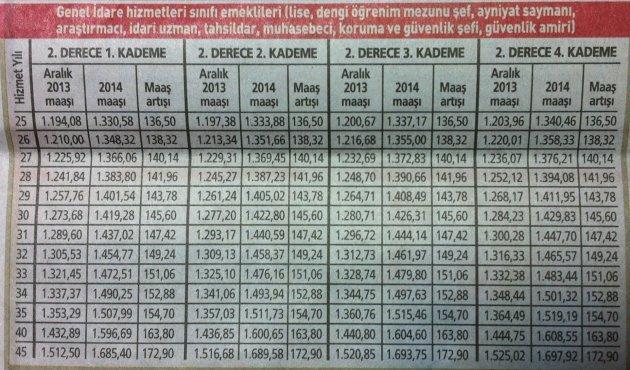 2014 yılı memur emeklisi zamları 5