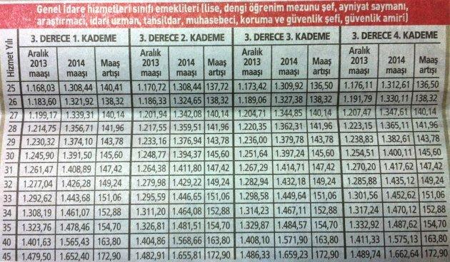 2014 yılı memur emeklisi zamları 6