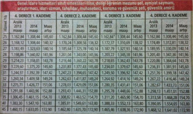 2014 yılı memur emeklisi zamları 7