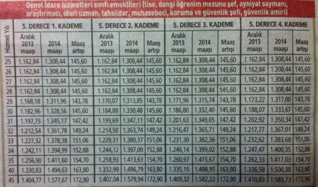 2014 yılı memur emeklisi zamları 8