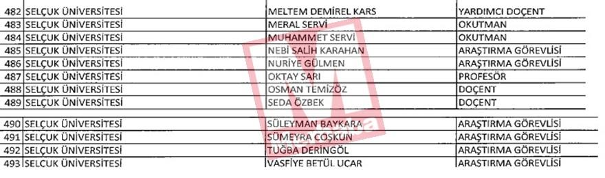 Konya'dan ihraç edilenlerin tam listesi (FETÖ İhraçları) 12