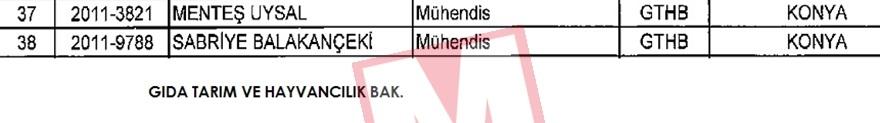Konya'dan ihraç edilenlerin tam listesi (FETÖ İhraçları) 7