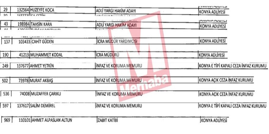 Konya'dan ihraç edilenlerin tam listesi (FETÖ İhraçları)