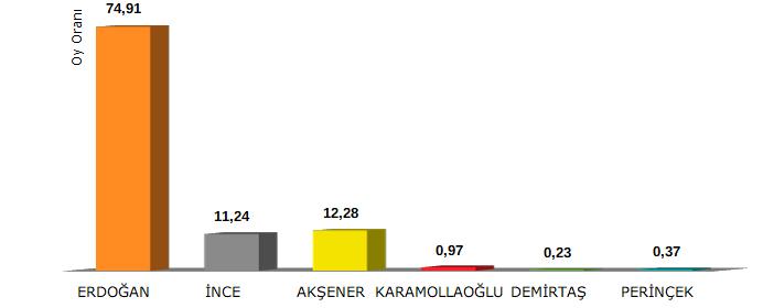 İlçelerde Cumhurbaşkanı seçimleri sonuçları 1