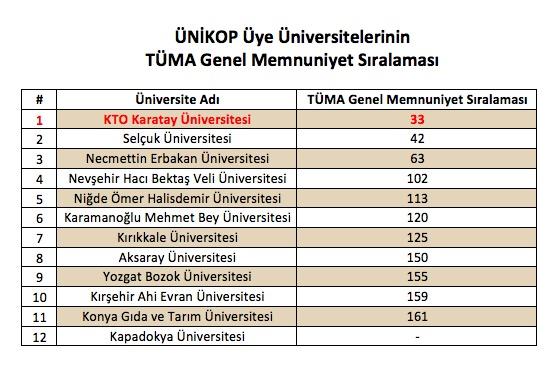 KTO Karatay Üniversitesi sıralama sevinci yaşıyor